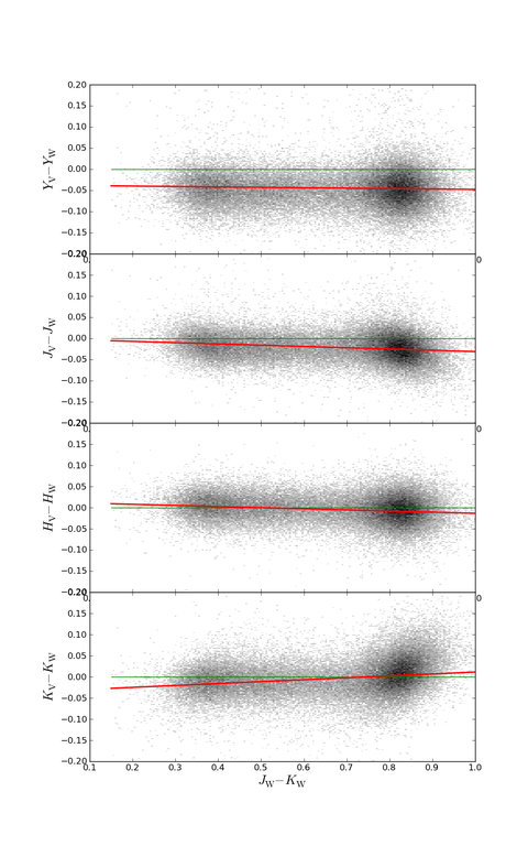 VISTA-WFCAM photometry as a function of J-K (WFCAM)