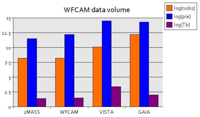 WFCAM Data Volume Plot